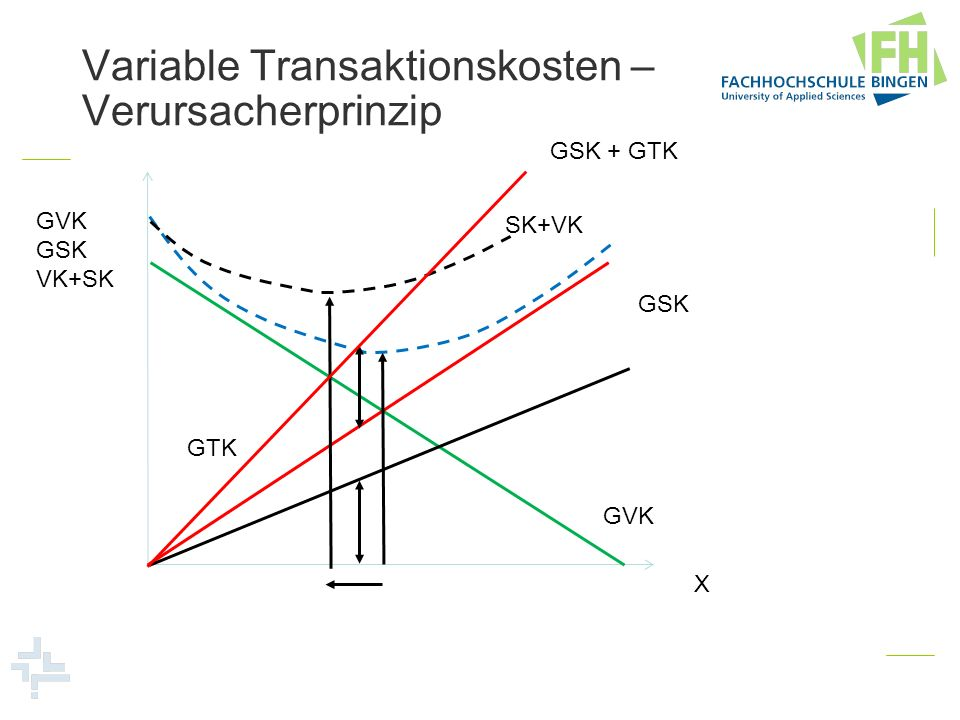 Variable Transaktionskosten – Verursacherprinzip