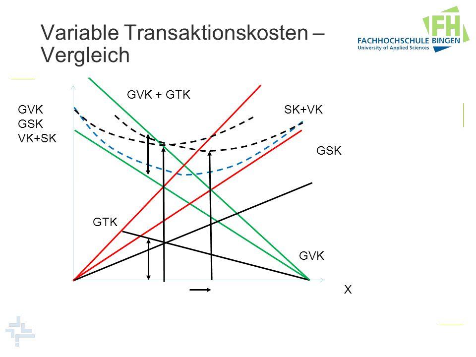 Variable Transaktionskosten – Vergleich