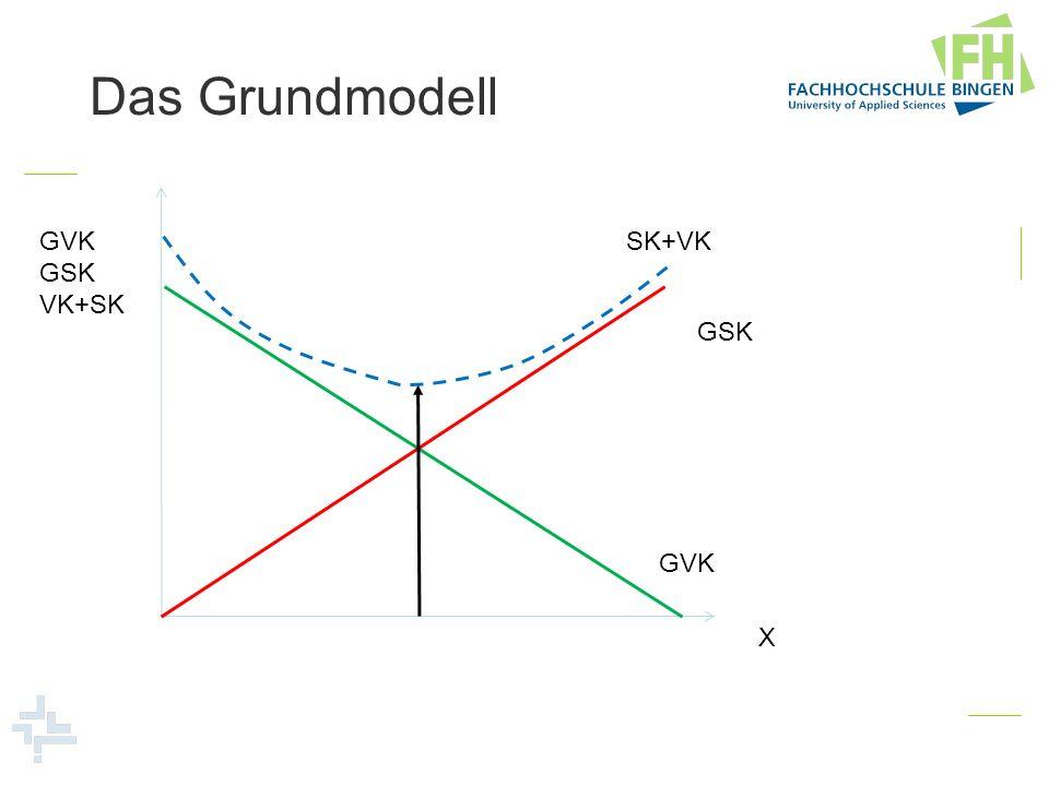 Das Grundmodell GVK GSK VK+SK SK+VK GSK GVK X