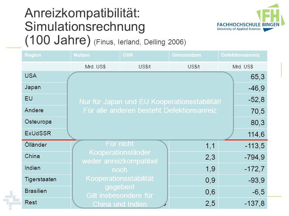Anreizkompatibilität: Simulationsrechnung (100 Jahre) (Finus, Ierland, Delling 2006)