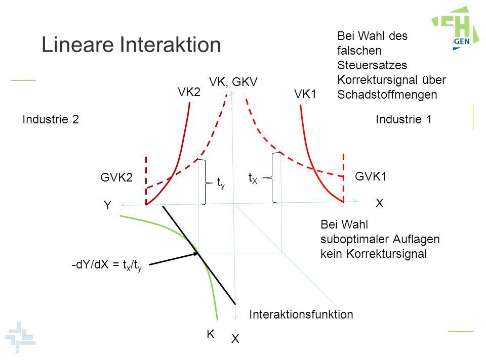 Lineare InteraktionBei Wahl des falschen Steuersatzes Korrektursignal über Schadstoffmengen. VK, GKV.