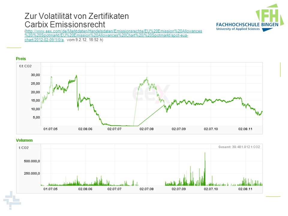 Zur Volatilität von Zertifikaten Carbix Emissionsrecht (http://www.eex.com/de/Marktdaten/Handelsdaten/Emissionsrechte/EU%20Emission%20Allowances%20|%20Spotmarkt/EU%20Emission%20Allowances%20Chart%20|%20Spotmarkt/spot-eua-chart/2012-02-09/1/0/a, vom 9.2.12, 18:52 h)