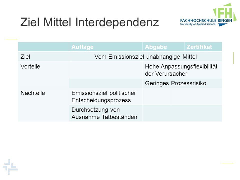 Ziel Mittel Interdependenz