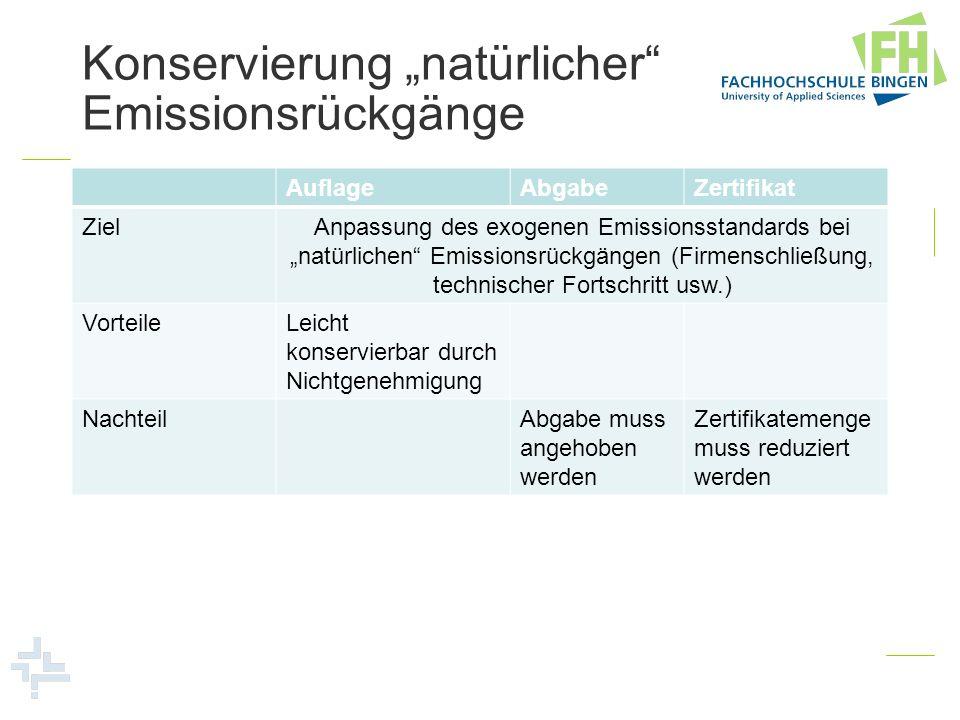 """Konservierung """"natürlicher Emissionsrückgänge"""
