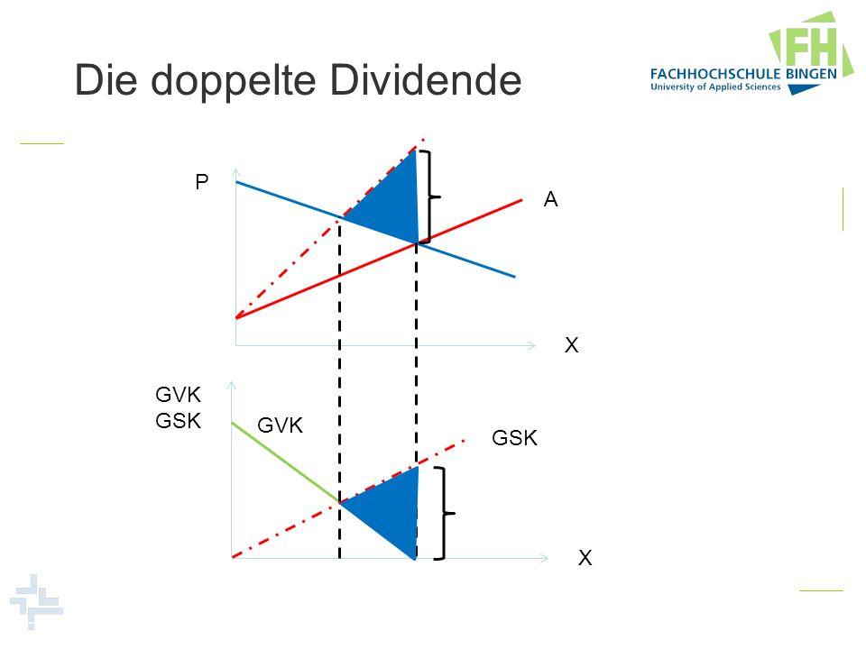 Die doppelte Dividende