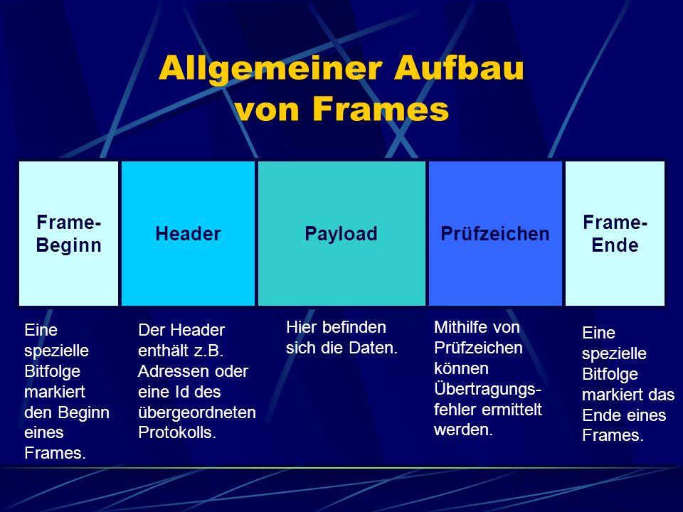 Allgemeiner Aufbau von Frames