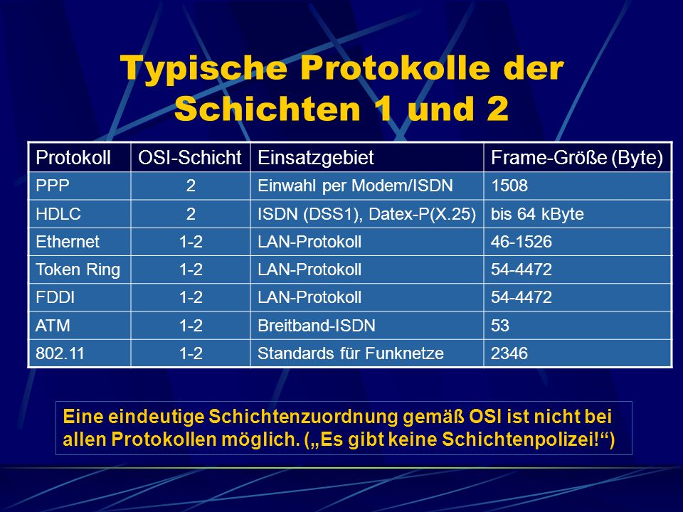 Typische Protokolle der Schichten 1 und 2