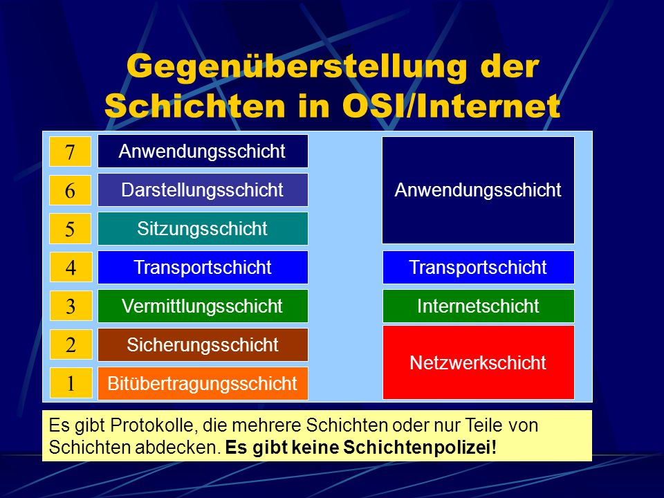 Gegenüberstellung der Schichten in OSI/Internet