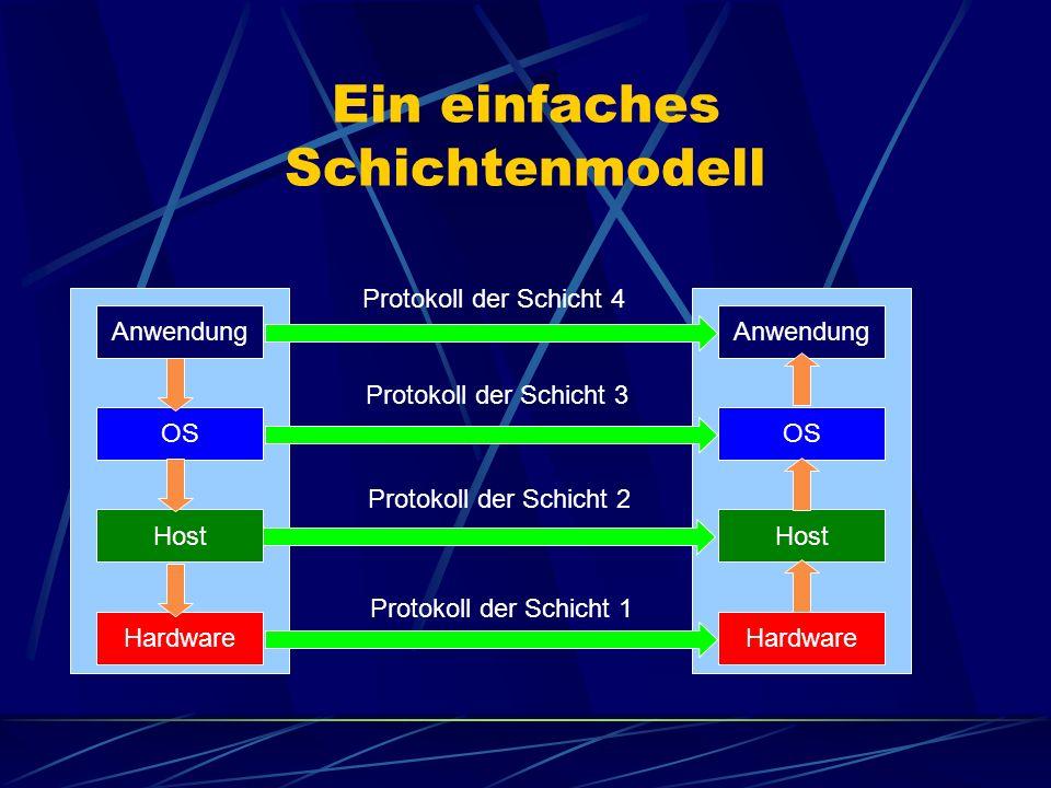 Ein einfaches Schichtenmodell