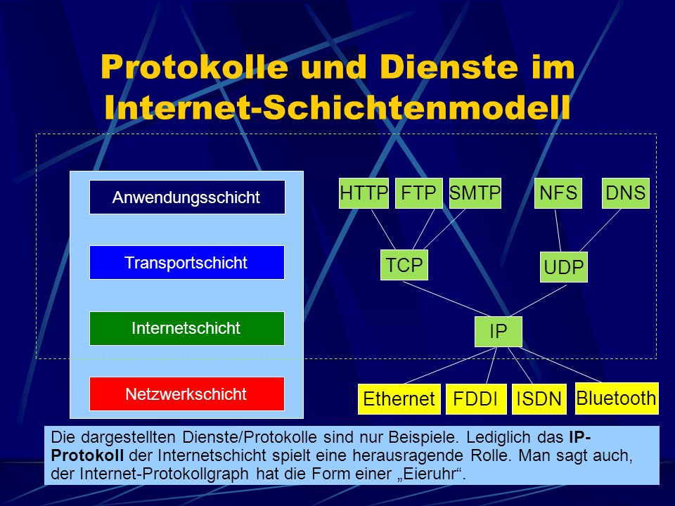 Protokolle und Dienste im Internet-Schichtenmodell