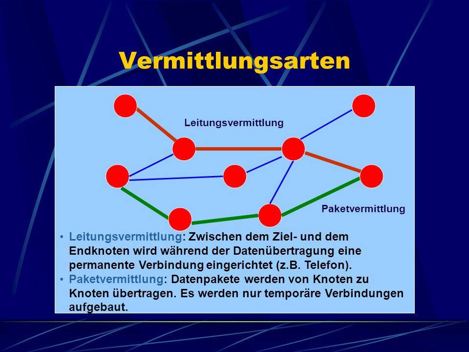 Vermittlungsarten Leitungsvermittlung. Paketvermittlung.