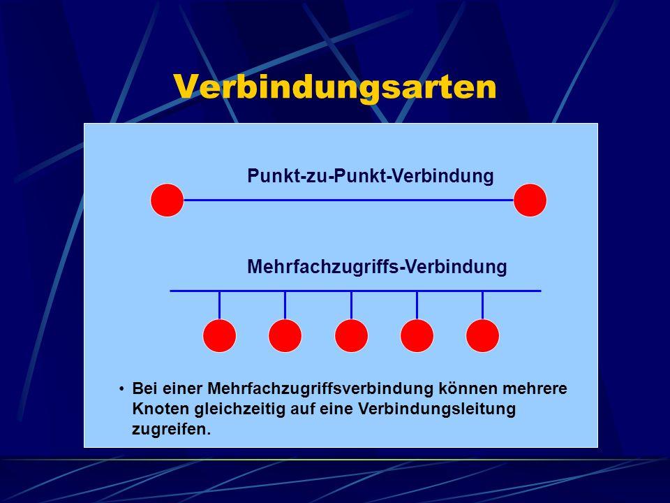 Verbindungsarten Punkt-zu-Punkt-Verbindung Mehrfachzugriffs-Verbindung