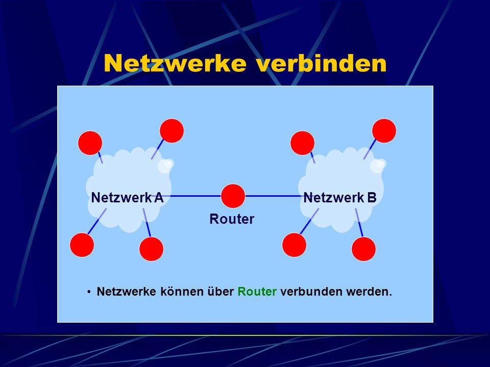 Netzwerke verbinden Netzwerk A Netzwerk B Router