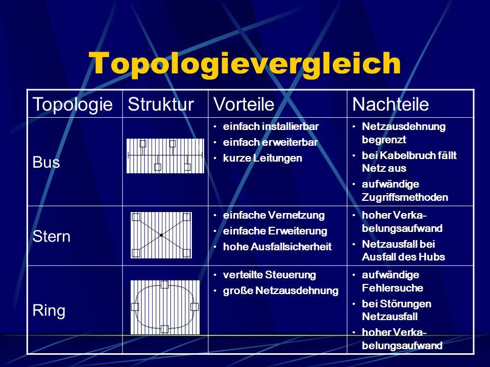 Topologievergleich Topologie Struktur Vorteile Nachteile Bus Stern