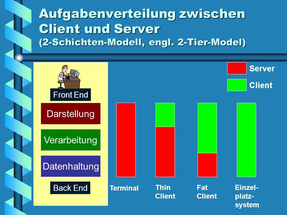 Aufgabenverteilung zwischen Client und Server (2-Schichten-Modell, engl. 2-Tier-Model)