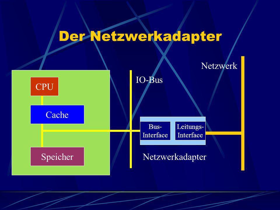 Der Netzwerkadapter Netzwerk IO-Bus CPU Cache Speicher Netzwerkadapter