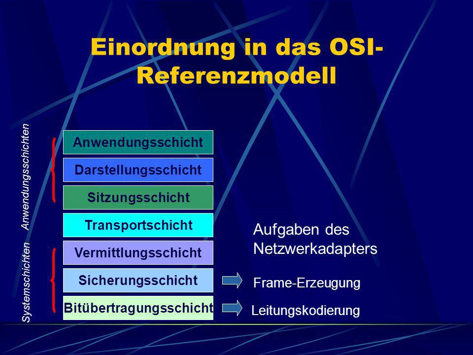 Einordnung in das OSI-Referenzmodell