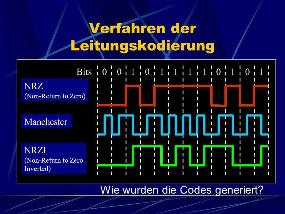 Verfahren der Leitungskodierung