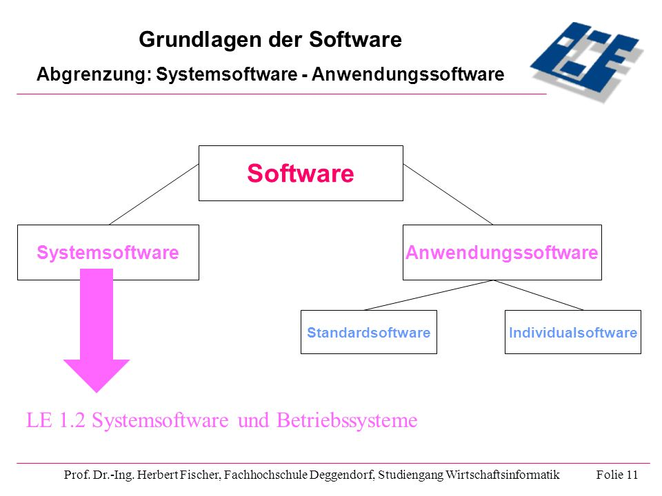 Software Grundlagen der Software