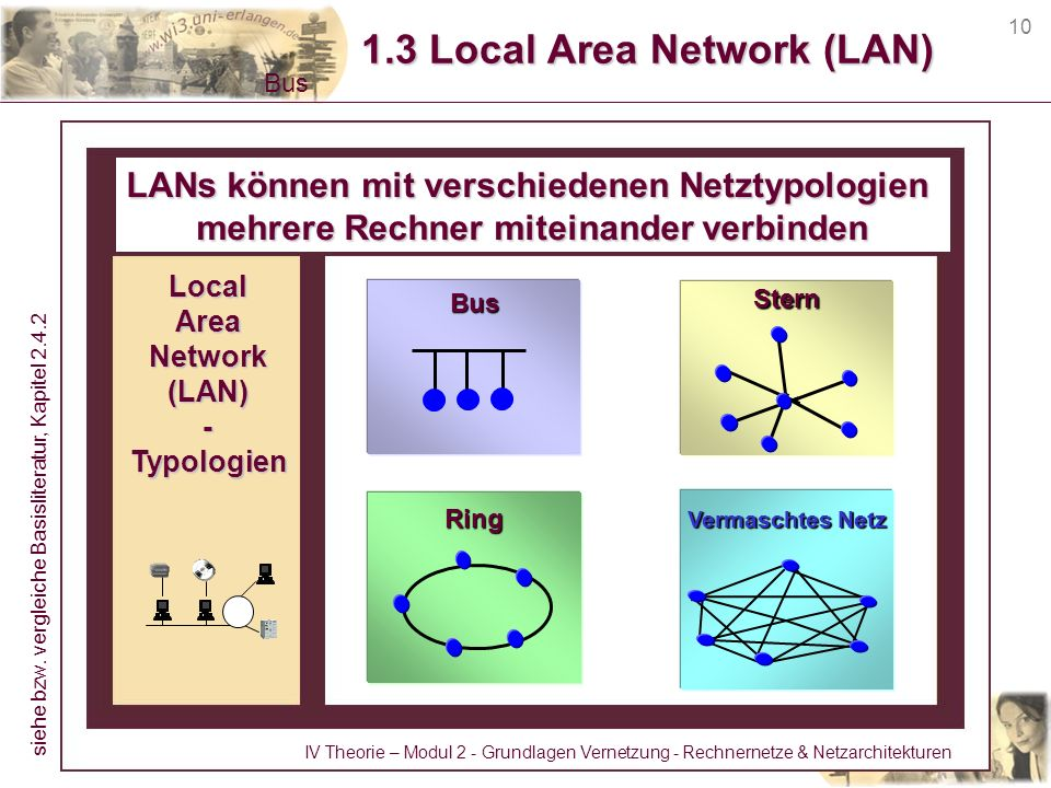 1.3 Local Area Network (LAN)