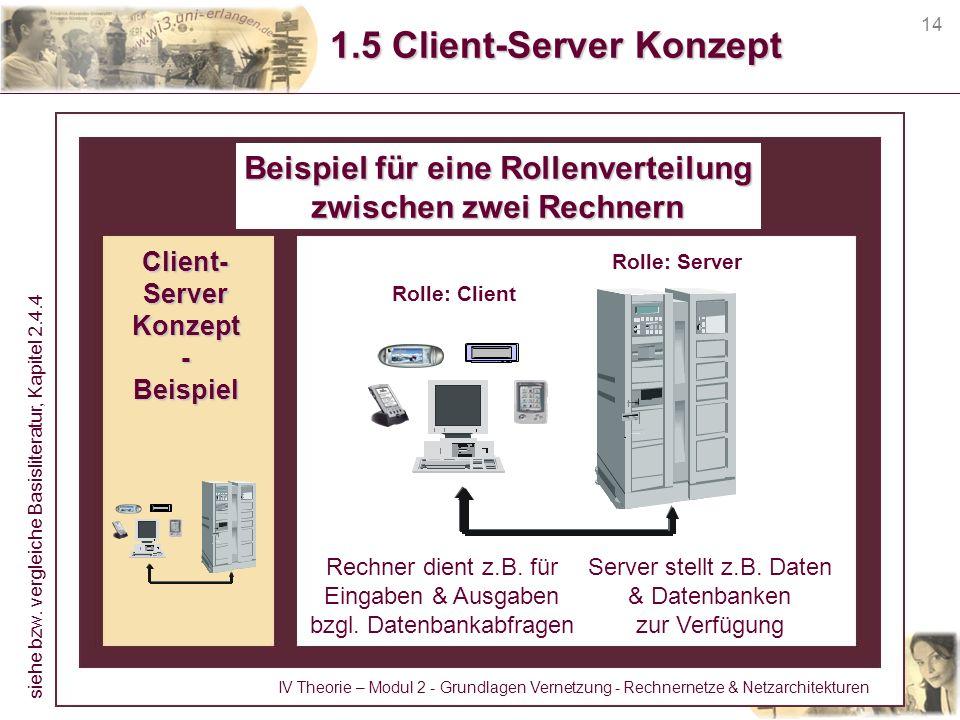 1.5 Client-Server Konzept