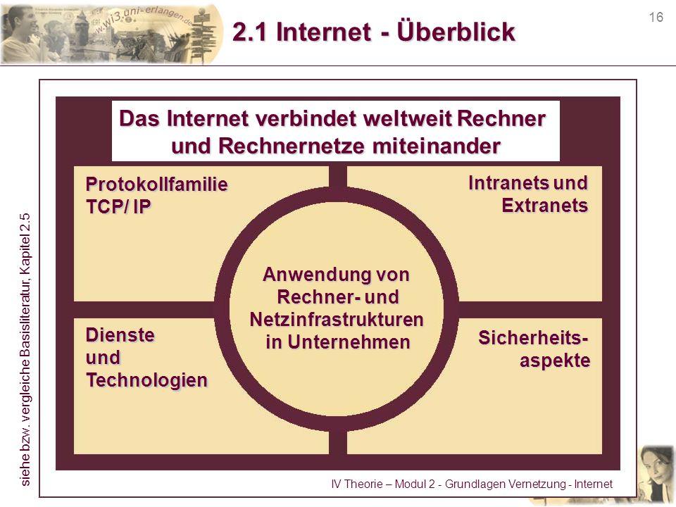 Das Internet verbindet weltweit Rechner und Rechnernetze miteinander