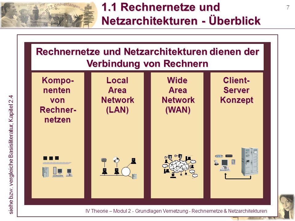 1.1 Rechnernetze und Netzarchitekturen - Überblick