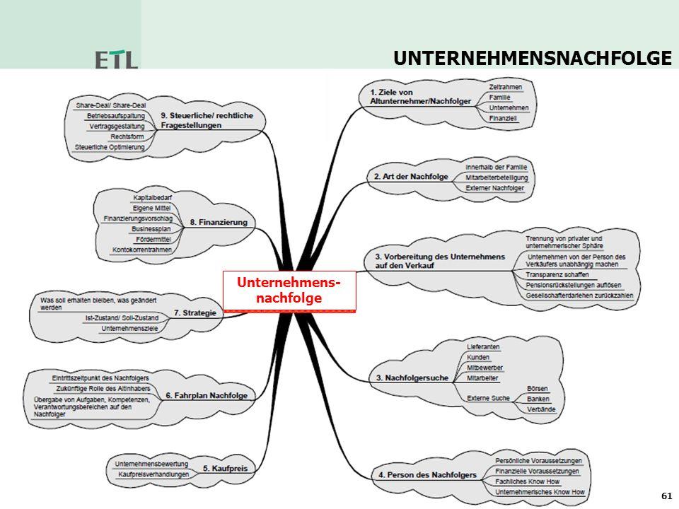 Unternehmens-nachfolge