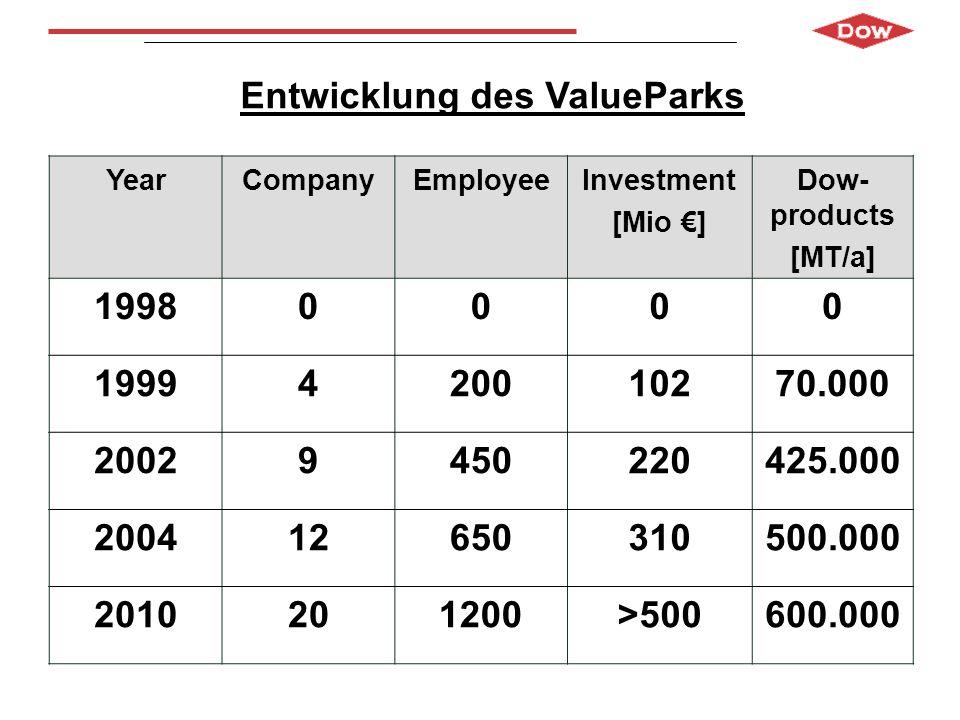 Entwicklung des ValueParks
