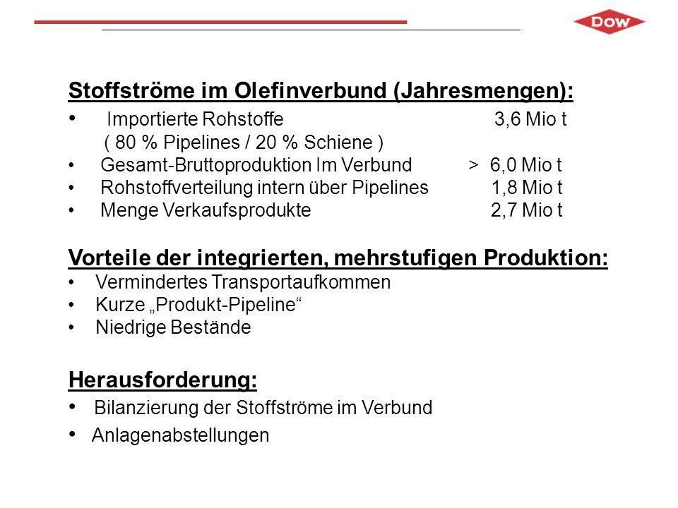 Stoffströme im Olefinverbund (Jahresmengen):