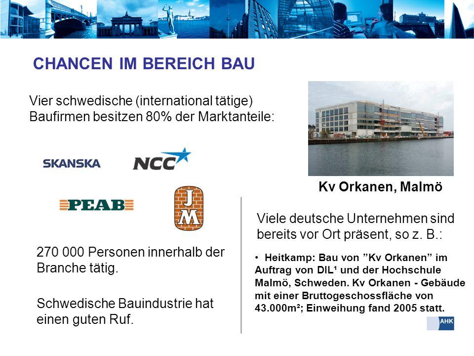 CHANCEN IM BEREICH BAU Vier schwedische (international tätige) Baufirmen besitzen 80% der Marktanteile: