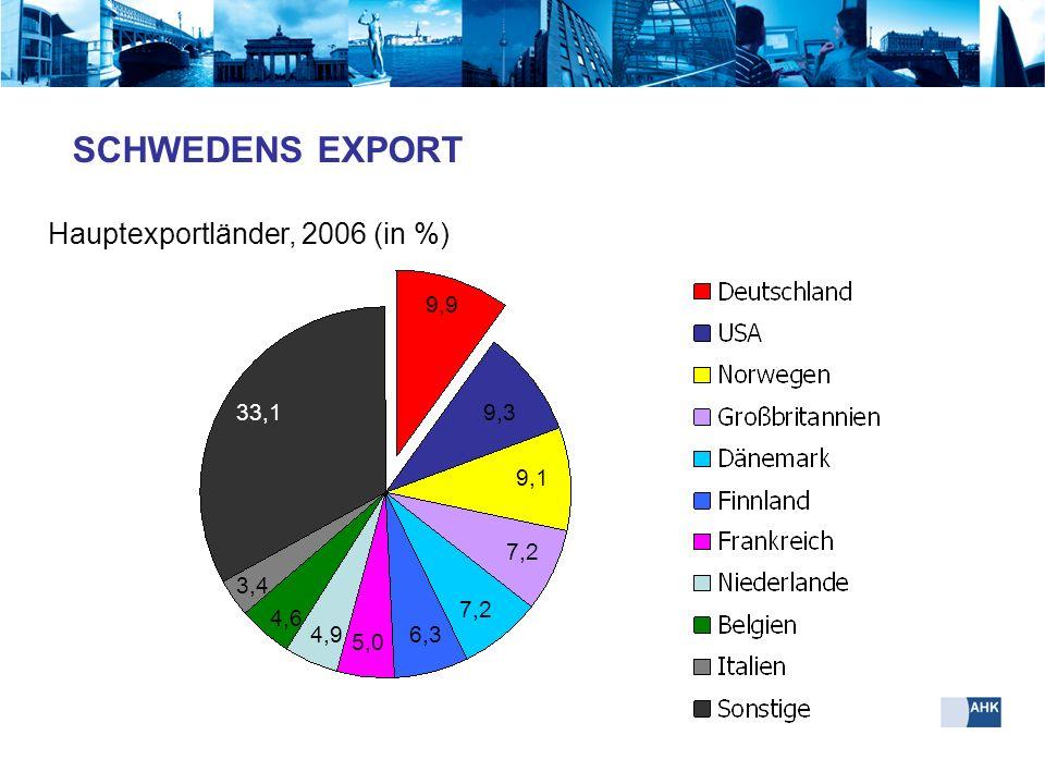 SCHWEDENS EXPORT Hauptexportländer, 2006 (in %) 9,9 33,1 9,3 9,1 7,2