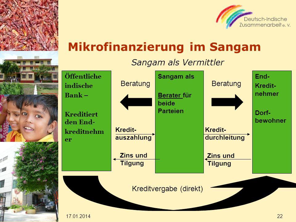 Mikrofinanzierung im Sangam