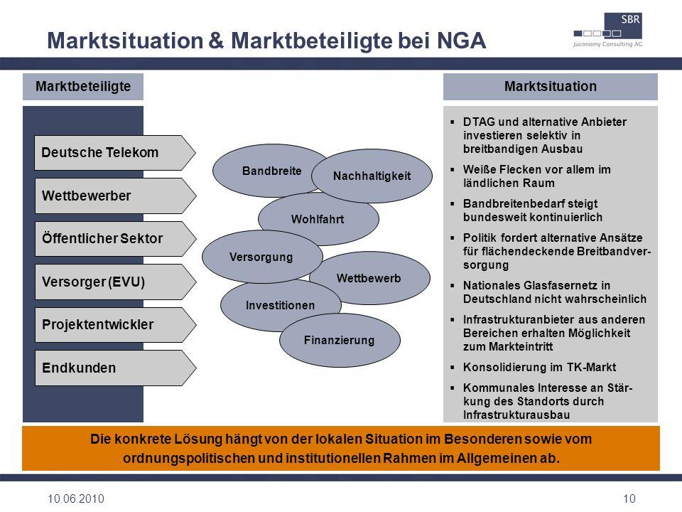 Marktsituation & Marktbeteiligte bei NGA