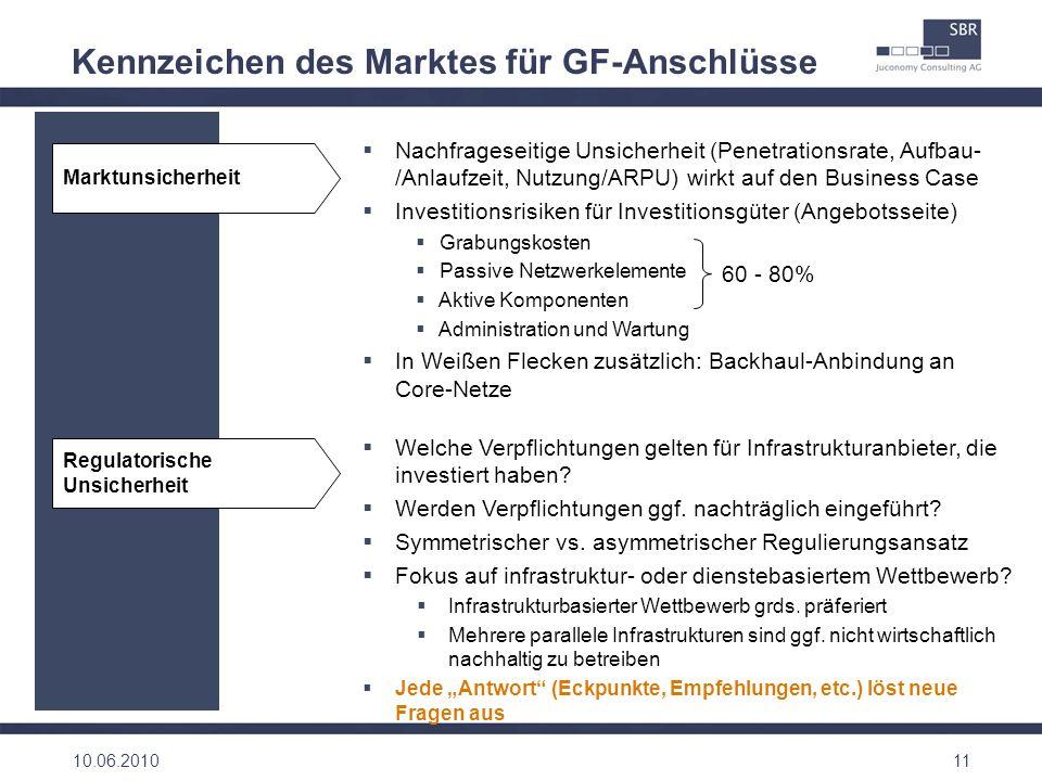 Kennzeichen des Marktes für GF-Anschlüsse