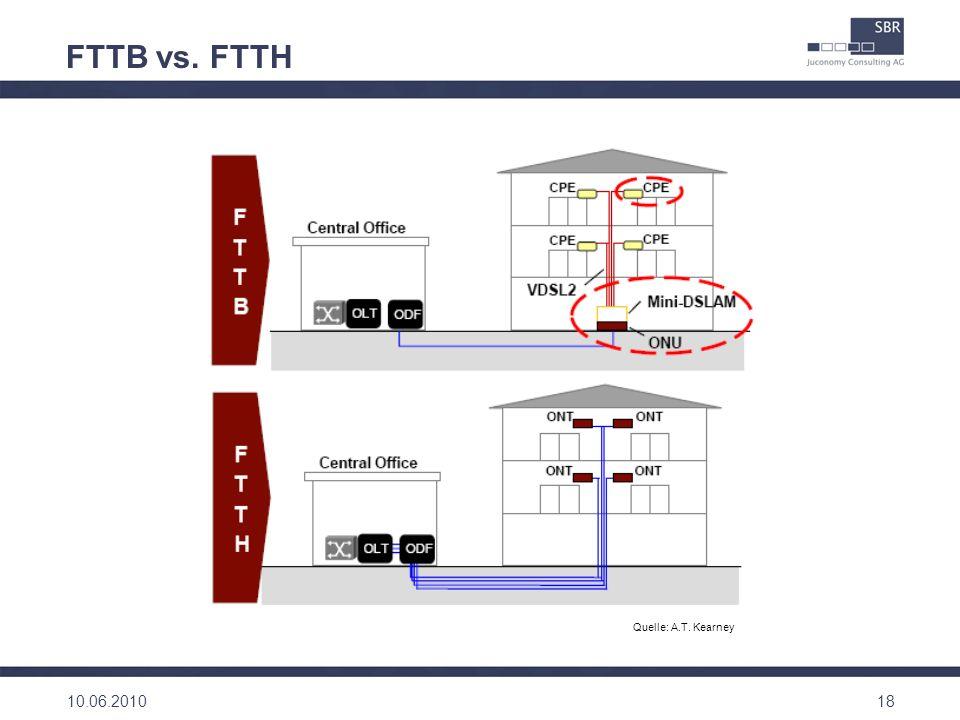 FTTB vs. FTTH Quelle: A.T. Kearney 10.06.2010 18 18