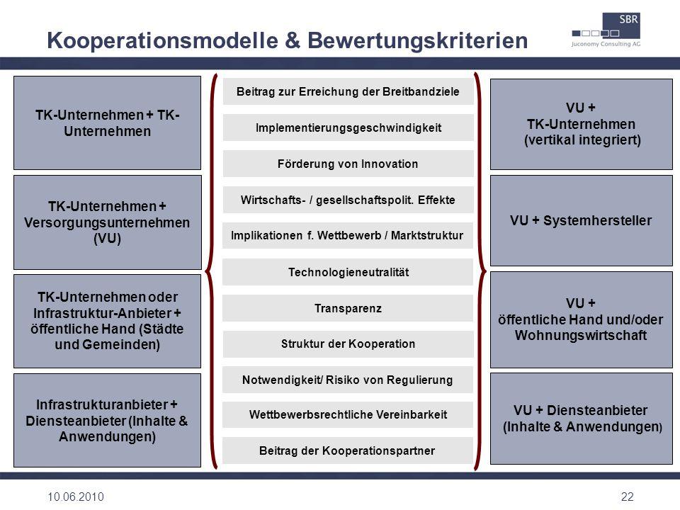 Kooperationsmodelle & Bewertungskriterien