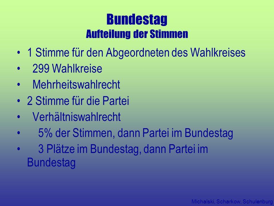 Bundestag Aufteilung der Stimmen