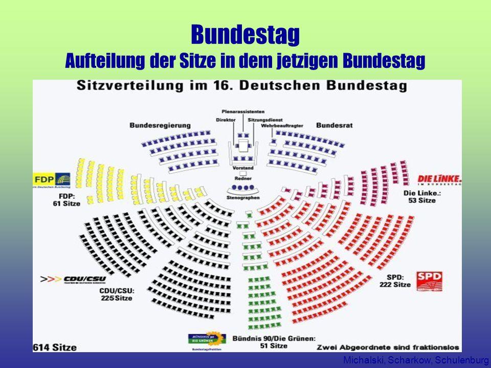 Bundestag Aufteilung der Sitze in dem jetzigen Bundestag