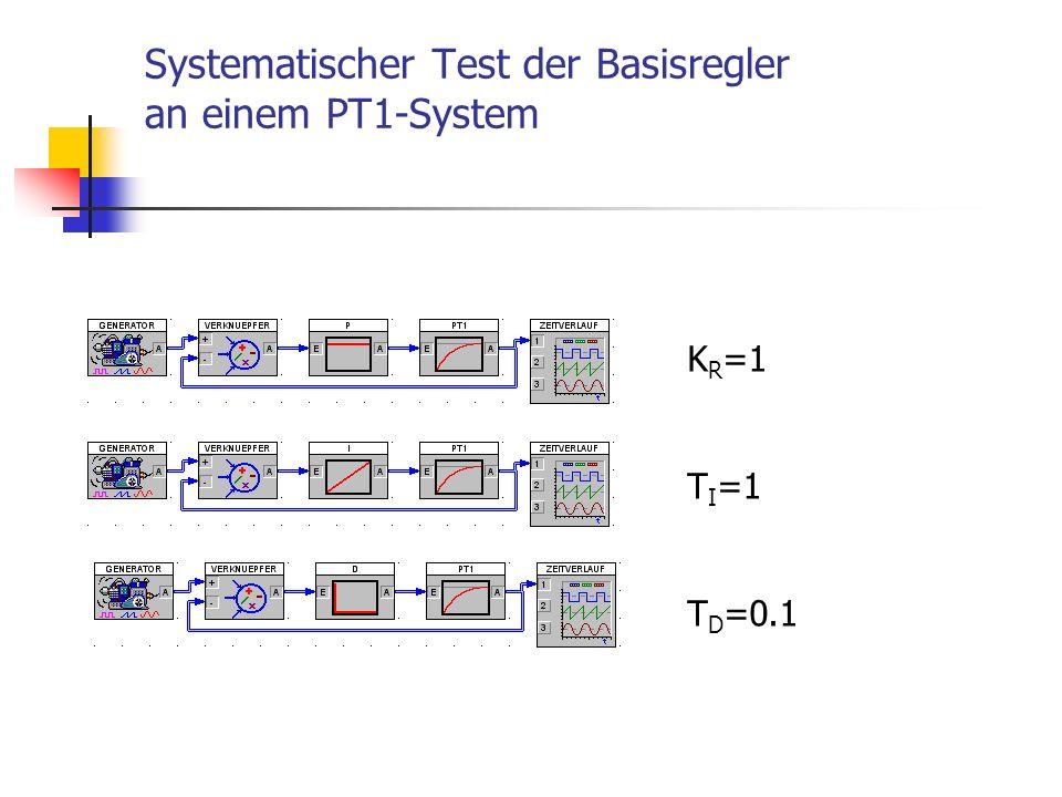 Systematischer Test der Basisregler an einem PT1-System