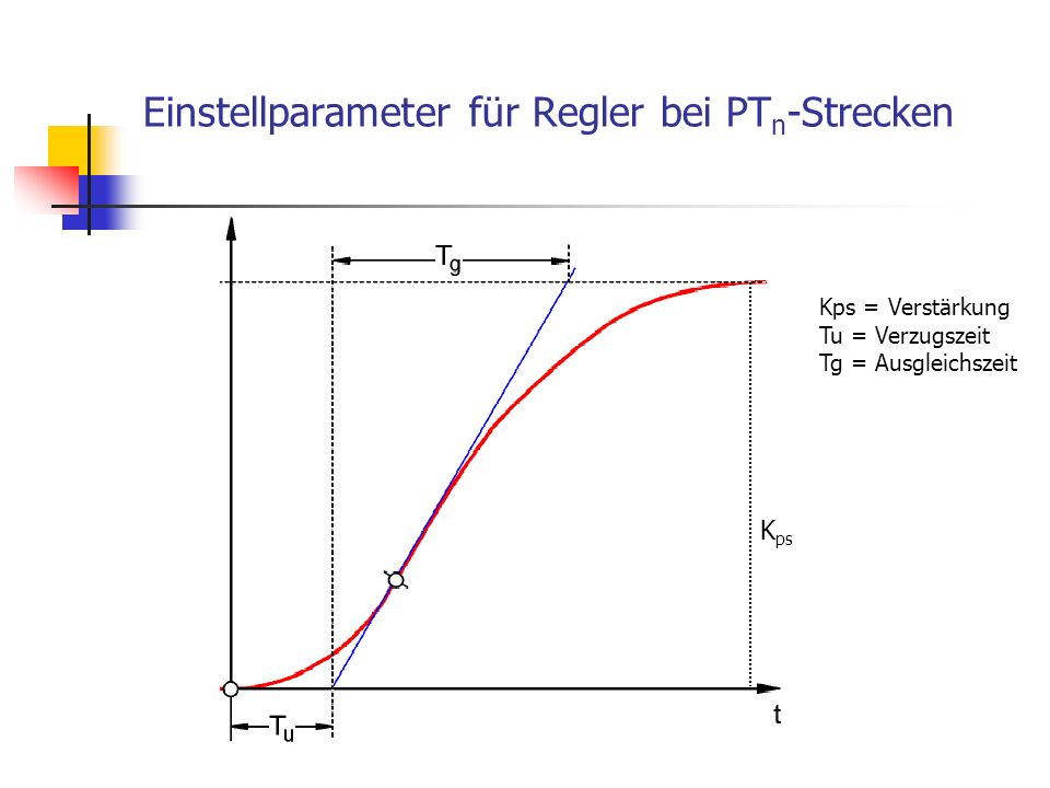 Einstellparameter für Regler bei PTn-Strecken