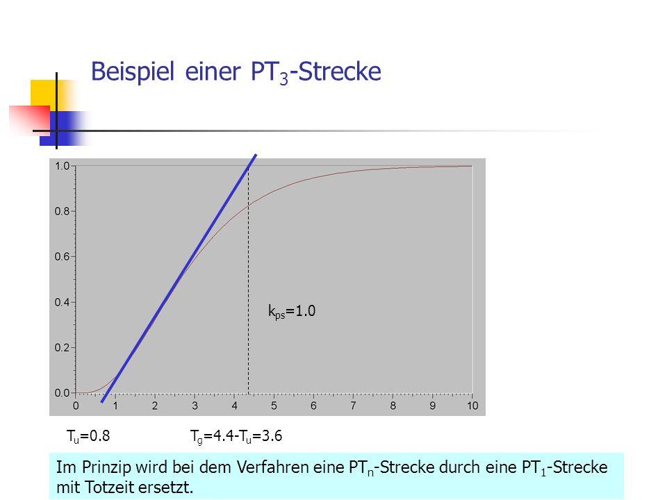Beispiel einer PT3-Strecke