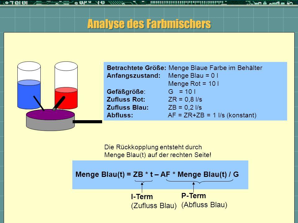 Analyse des Farbmischers