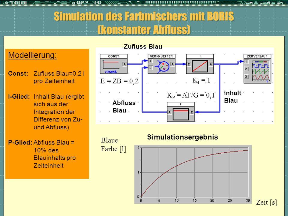 Simulation des Farbmischers mit BORIS (konstanter Abfluss)