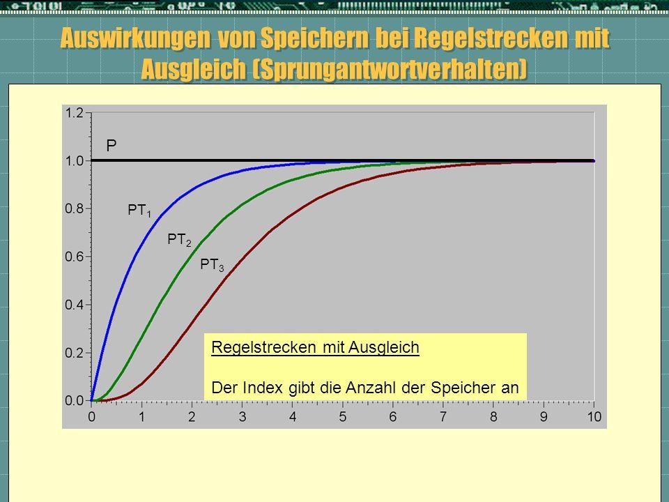 Auswirkungen von Speichern bei Regelstrecken mit Ausgleich (Sprungantwortverhalten)