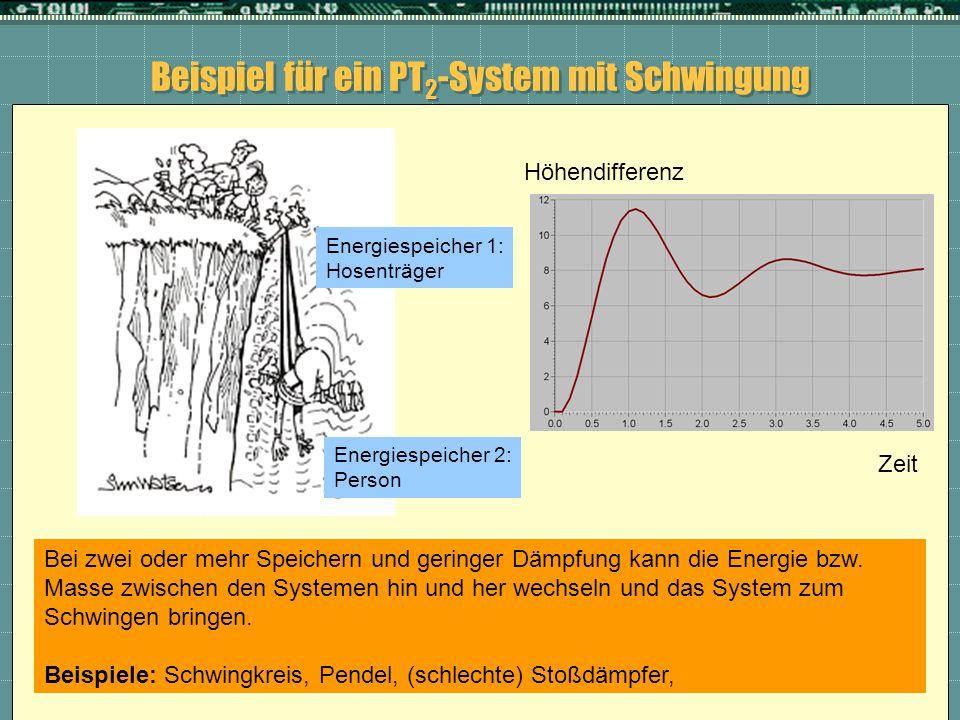 Beispiel für ein PT2-System mit Schwingung