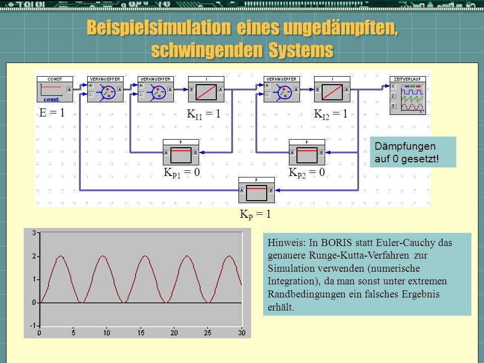 Beispielsimulation eines ungedämpften, schwingenden Systems