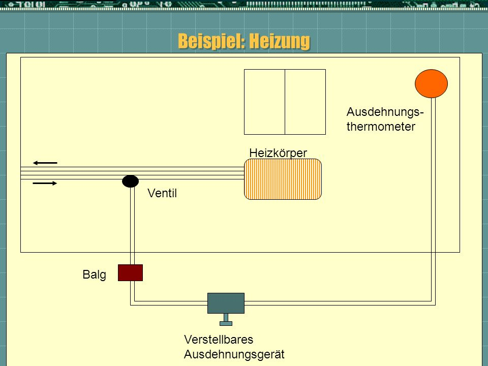 Beispiel: Heizung Ausdehnungs- thermometer Heizkörper Ventil Balg