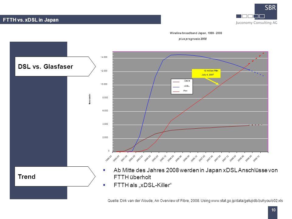 Wireline broadband Japan, 1999 - 2008