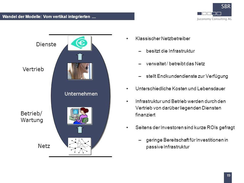 Dienste Vertrieb Betrieb/ Wartung Netz Klassischer Netzbetreiber